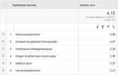 Laskeutumissivujen keskimääräiset Google-sijoitukset, silloin kun niiltä sijoilta on tultu Nettibisnes.Infoon.  Työkaluina Google Analytics ja Google Tag Manager.
