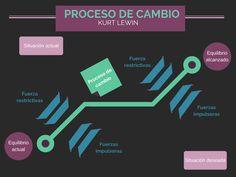 El cambio en las organizaciones  #D.O #Cambio #R.H