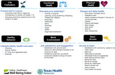 Well-Being Index | Texas Health Resources