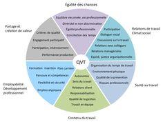 QVT, qualité de vie au travail, les 6 éléments à prendre en compte. Il y a de l'innovation à tous les étages !