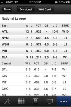 NL standings; Braves 12-1 with a 10 game streak!!  <3 <3 <3