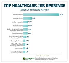 Medical Careers List >> 27 Best Healthcare Jobs Images In 2016 Healthcare Jobs