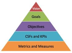 The relationship between goals and objectives