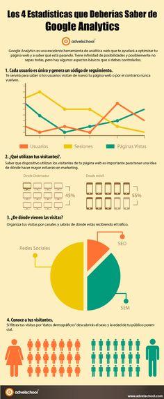 4 Estadísticas que Deberías Saber de Google Analytics #infografia #infographic