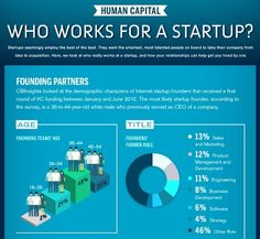 who works for startups
