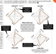 """bizweekgraphics: """" Our first radar charts in the magazine. Gender Inequality in India """" """"The lamentable state of gender equality belies the image of a prosperous, modern India. Radar Chart, Bloomberg Businessweek, Modern India, Gender Inequality, Teaching Reading, Line Chart, Diagram, Charts, Magazine"""