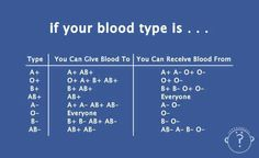 Crucial Info About Blood Types - a must know for nursing students!