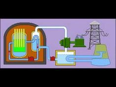 Nuclear Power Station - YouTube