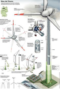 Wind turbines – white structures with three or more blades which are used to generate electricity from the wind – are one of the most efficient methods of generating renewable energy. Renewable Energy, Solar Energy, Solar Power, Electrical Projects, Electrical Engineering, Energy Technology, Science And Technology, Alternative Energie, Civil Engineering Construction