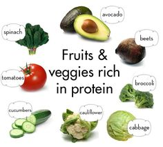 rawlivingfoods:  Where does a raw vegan get protein? Fruits and veggies have TONS of protein easily absorbed by our bodies! All you have to do is eat them in sufficient quantities! Here are some foods that are rich in protein!