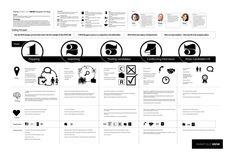 UX design map  www.shantiguy.com