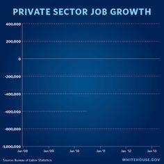 Economy Beats Estimates, Adds 165,000 Jobs — Despite Sequester