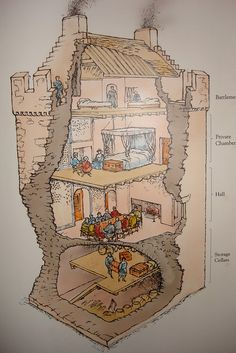 Keep diagram Architecture Drawings, Historical Architecture, Ancient Architecture, Chateau Moyen Age, Castle Illustration, Small Castles, Isometric Art, Dungeon Maps, Fantasy City