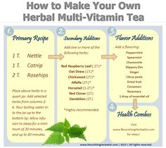 Make your own herbal multi vitamin tea (the website includes various health options)