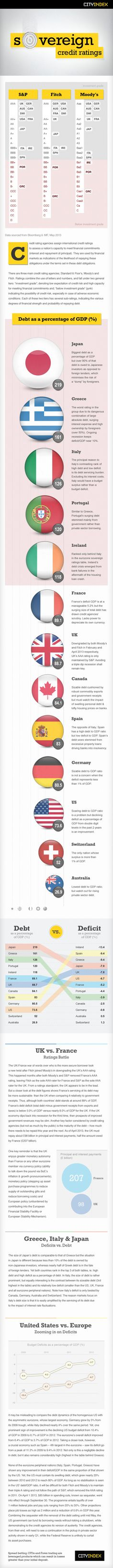 The United States, United Kingdom and France have had their AAA rating removed by credit rating agencies, raising questions as to which country will be next. As traders anticipate and react to the next rating action, volatility in currency and bond markets is gaining momentum. Here is a guide on how the biggest economies stack up in terms of credit ratings, debt and size of economy.