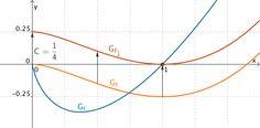 Grafik zur Lösung der Teilaufgabe 2 - Analysis I Teil 1 - Mathematik Abitur Bayern 2011 G8