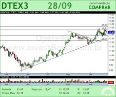DURATEX - DTEX3 - 28/09/2012 #DTEX3 #analises #bovespa