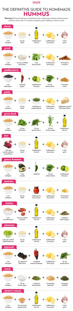 13 Different Ways to Make Hummus by Shape Magazine. Hummus is a healthy, delicious dip and super easy to make. Whip up a variety of flavors with this handy infographic of recipes for hummus Make Hummus, Homemade Hummus, Hummus Dip, Make Your Own Hummus, Homemade Food, Think Food, Love Food, Healthy Snacks, Healthy Eating