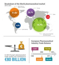 Breakdown of the World Pharmaceutical Market - 2012 sales