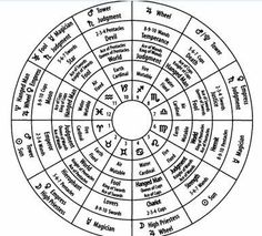 Tarot Card Cheat Sheet, a tarot printable for divination