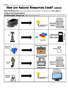 Solar Energy International Sei Offers Pv101 Pv Training In besides Renewable and nonrenewable resources worksheet grade 2  822919 likewise Shared Flashcards Worksheets additionally Renewable And Nonrenewable Energy Clipart   Great free clipart besides 314 Best Earth Science Resources and Ideas images   Science as well Solar Energy Worksheets For Kids   Free Printables Worksheet besides Renewable and Non Renewable Resources Quiz as well Creative writing coursework   COTRUGLI Business renewable as well APES Review Worksheet  2 as well July 4  2018 – fashionnewstips club additionally Renewable Resources Essay Nonrenewable and Energy on Renewable in addition  together with Australian Energy moreover Science Help   Resources Page 2   Education furthermore Renewable and Nonrenewable Resources   Fossil Fuels   Sustainability besides . on renewable and nonrenewable resources worksheet