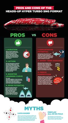 Heads Up Hyper Turbo infographic. Pros, cons and myths of this exciting game type! Learn more on UpswingPoker.com! #poker #tips #infographic