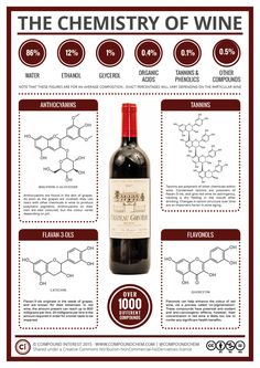 The Chemistry of Wine: To complement the ongoing food chemistry posts, this supplementary series is going to be looking at the key chemicals (or families of chemicals) that give alcoholic drinks their characteristics. Science Chemistry, Food Science, Organic Chemistry, Teaching Chemistry, Wein Poster, Wine Facts, Wine Education, Wine And Beer, Wine And Spirits