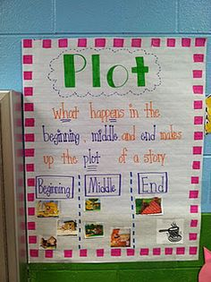 Life in First Grade: Phonics Tales Freebie Posted and some classroom happenings Wonders First grade unit 5 week 2 Plot Anchor Chart, Ela Anchor Charts, Kindergarten Anchor Charts, Reading Anchor Charts, Kindergarten Reading, Plot Chart, Teaching Plot, Teaching Language Arts, Teaching Reading