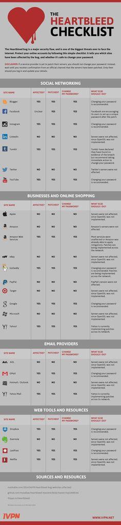 Handig! The Heartbleed Checklist for Social Media Users #socialmedia