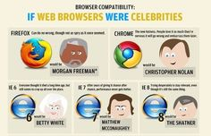 *If Web Browsers Were Celebrities... Who Would They Be*?    Ok... this might be the funniest thing i've seen all month. Morgan Freeman is firefox? :)...  Expand this post »