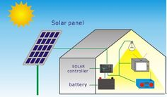 #Home #lighting #System are power-driven by solar energy expending solar cells that transform solar energy (sunshine) unswervingly to energy.