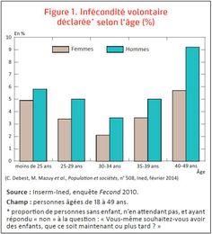 Taux d'infécondité volontaire déclarée en France selon l'âge en 2010 http://www.ined.fr/fr/ressources_documentation/publications/pop_soc/bdd/publication/1671/