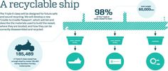 The Triple-E Maersk container ship will be the world's largest ship and the most efficient - Images