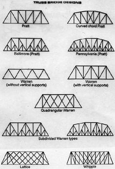 Pratt Truss Toothpick Bridge Popsicle Stick Truss B...