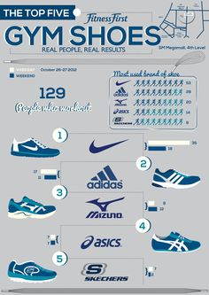Gym shoes and running shoes. Which will get you the best results? Sadly, not all brands are here. There's awesome brands like  Brooks which offer quality over anything.