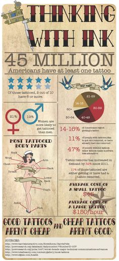 tattooinfographic