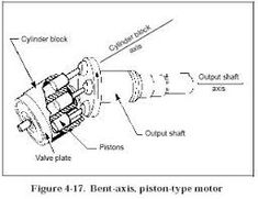 The hydraulic pump converts the rotary motion of the