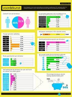 Datavisualisatie van de Donateurs enquête januari 2013, gehouden door voordekunst onder 2112 voordekunst-donateurs.