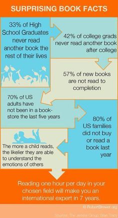 Surprising Book Facts - An infographic on the decline of reading in the US - A Father Speaks