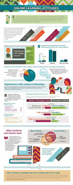 Online Learning Attitudes via EDUCAUSE La Formation, Instructional Design, Online Courses, Research, Attitude, Encouragement, Classroom, Student, Learning