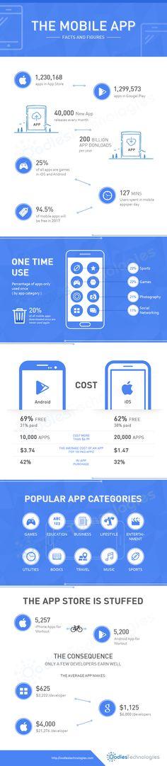 Mobile applications Development Services