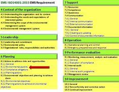 Sekitar Synergy Sdn Bhd: ISO 14001: 2015 Hvad siger - Illustreret