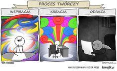 Proces twórczy