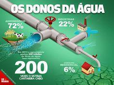 A CULPA NÃO É DO BANHO O Brasil é um dos países mais ricos em água do mundo. Com cerca de 13% de toda água doce do planeta. Mas o maior consumidor de água no país é o agronegócio (72%), que tem a produção voltada para exportação de soja, carne bovina e suína.