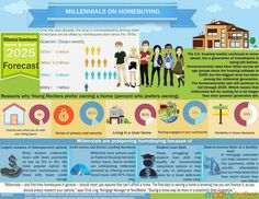 Check this out! Sharing you an informative read about Millenials and Homebuying. Do you agree on some points here? You are free to modify positioning statement depending on how they know their clients.