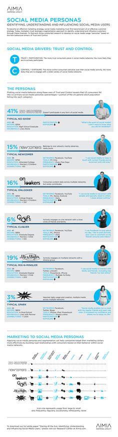Social-Media-Personnas