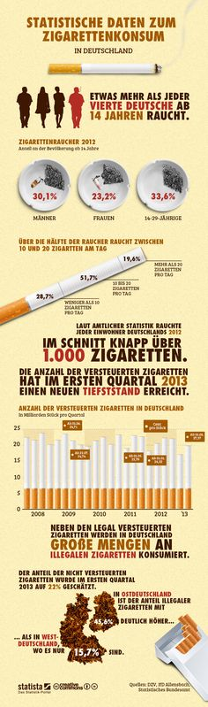 Infografik: Zigarettenkonsum in Deutschland German Resources, German Language Learning, German Words, Learn German, Health Promotion, Student Gifts, World Cultures, Cool Websites, Germany