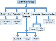 Tips To Being A Better Hotel Front Office Manager  Hotelcluster