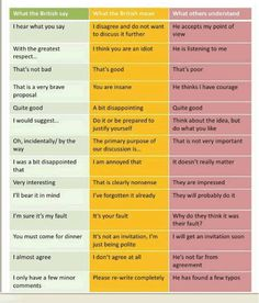 What english say vs what english mean