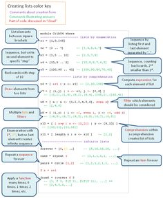 .. Excell library revisited Creating Lists work sheet Notes on creating functions (pptx) (pdf) in Haskell The Haskell source code from the notes.